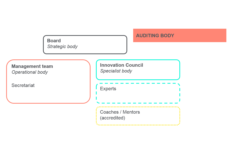 Innosuisse Organizational Structure